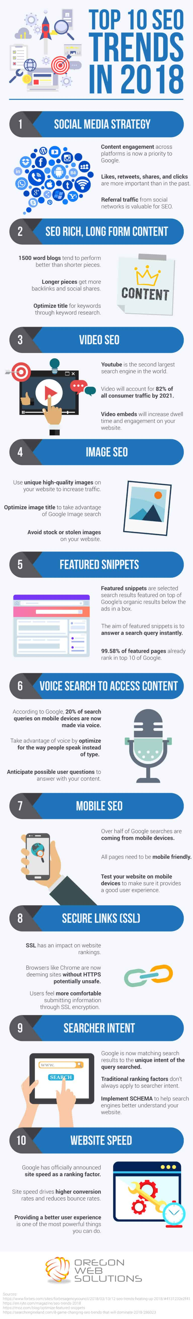 Top 10 Search Engine Optimization